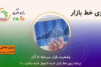 وضعیت بازار سرمایه